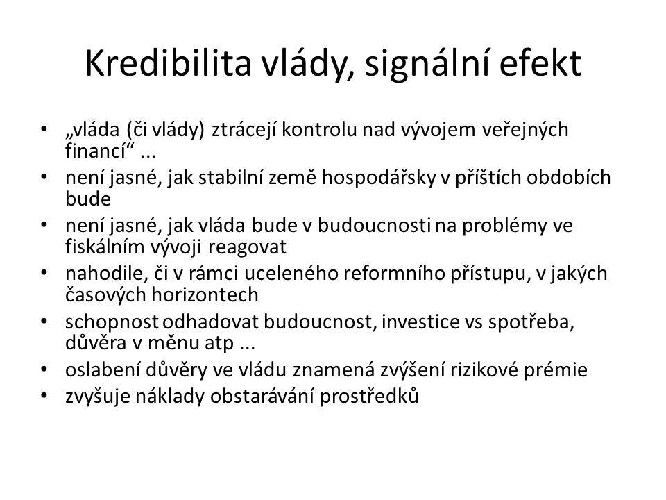 """Kredibilita vlády, signální efekt """"vláda (či vlády) ztrácejí kontrolu nad vývojem veřejných financí ..."""
