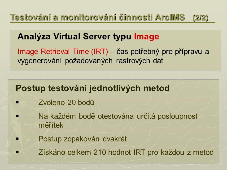 Testování a monitorování činnosti ArcIMS (2/2) Postup testování jednotlivých metod  Zvoleno 20 bodů  Na každém bodě otestována určitá posloupnost měřítek  Postup zopakován dvakrát  Získáno celkem 210 hodnot IRT pro každou z metod Analýza Virtual Server typu Image Image Retrieval Time (IRT) – čas potřebný pro přípravu a vygenerování požadovaných rastrových dat
