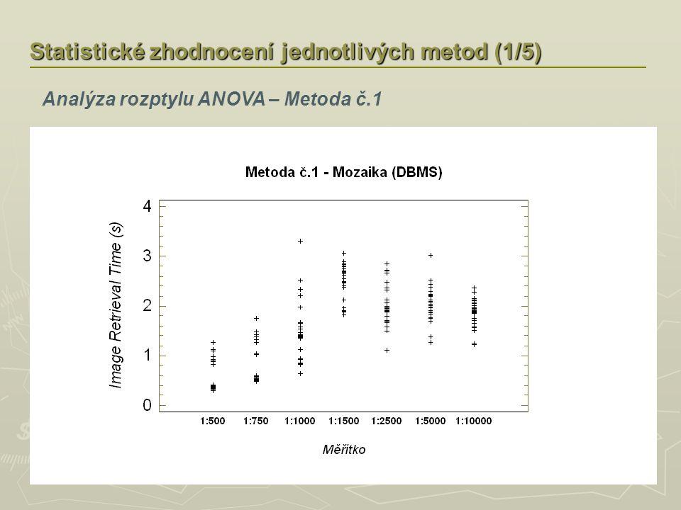 Statistické zhodnocení jednotlivých metod (1/5) Analýza rozptylu ANOVA – Metoda č.1