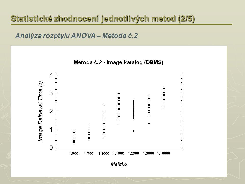 Statistické zhodnocení jednotlivých metod (2/5) Analýza rozptylu ANOVA – Metoda č.2