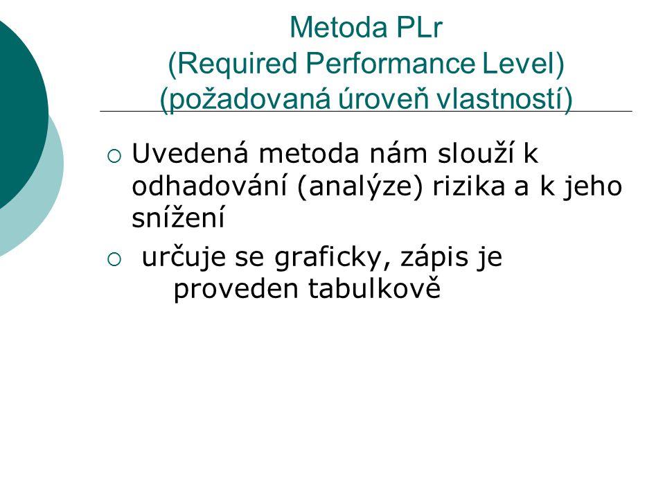 Metoda PLr (Required Performance Level) (požadovaná úroveň vlastností)  Uvedená metoda nám slouží k odhadování (analýze) rizika a k jeho snížení  určuje se graficky, zápis je proveden tabulkově