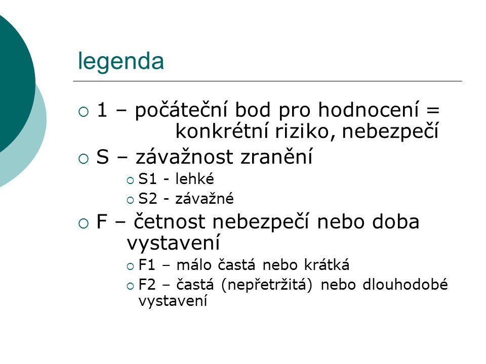 legenda  1 – počáteční bod pro hodnocení = konkrétní riziko, nebezpečí  S – závažnost zranění  S1 - lehké  S2 - závažné  F – četnost nebezpečí ne
