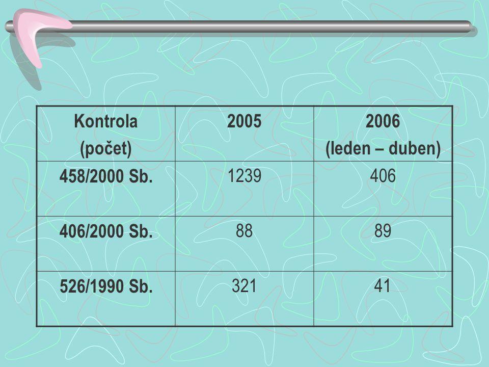 Kontrola (počet) 20052006 (leden – duben) 458/2000 Sb. 1239406 406/2000 Sb. 8889 526/1990 Sb. 32141