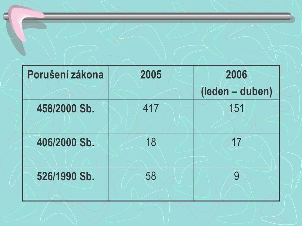 Porušení zákona20052006 (leden – duben) 458/2000 Sb. 417151 406/2000 Sb. 1817 526/1990 Sb. 589
