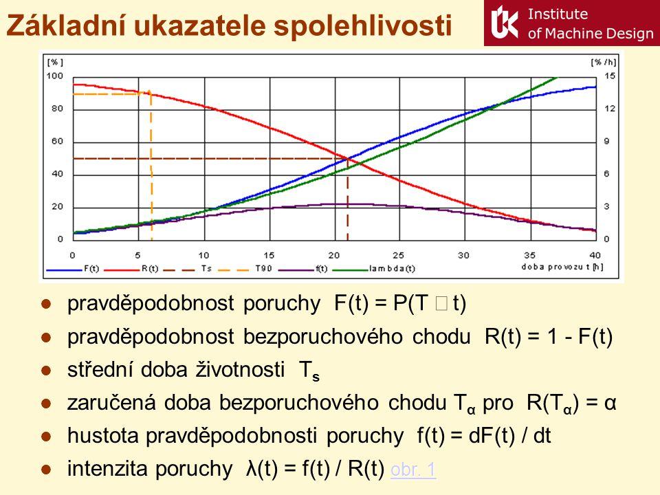 Základní ukazatele spolehlivosti pravděpodobnost poruchy F(t) = P(T  t) pravděpodobnost bezporuchového chodu R(t) = 1 - F(t) zaručená doba bezporuch