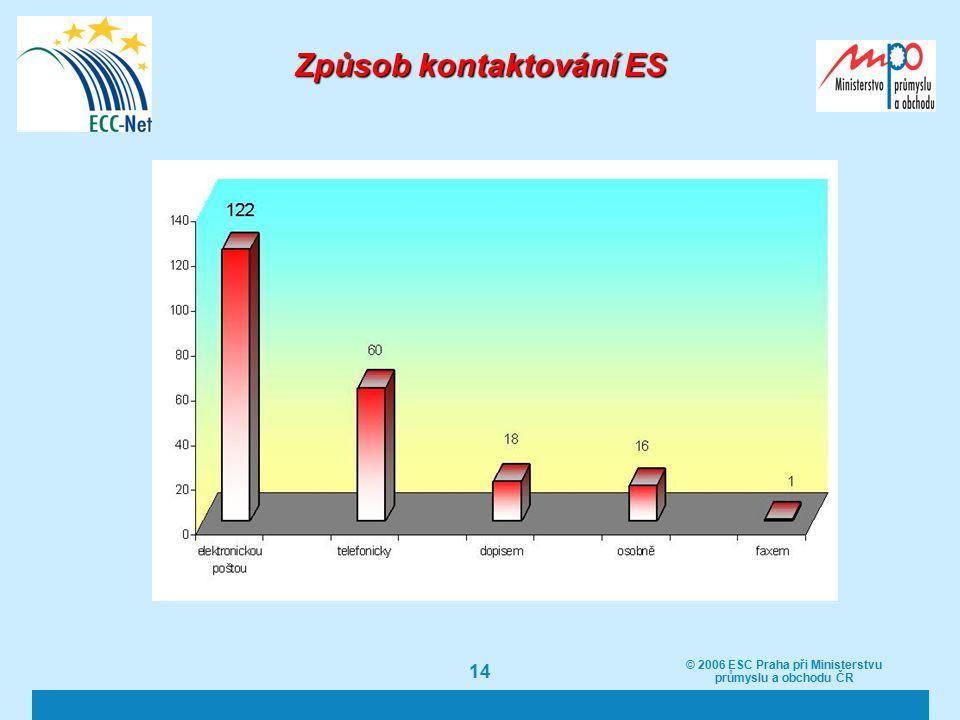 © 2006 ESC Praha při Ministerstvu průmyslu a obchodu ČR 14 Způsob kontaktování ES