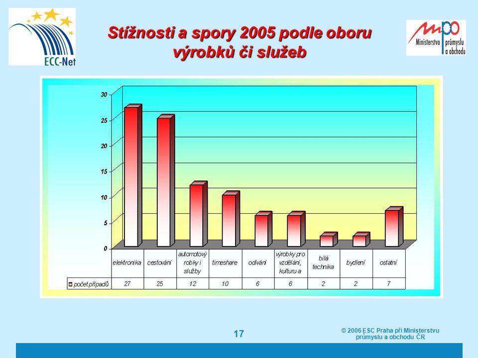 © 2006 ESC Praha při Ministerstvu průmyslu a obchodu ČR 17 Stížnosti a spory 2005 podle oboru výrobků či služeb