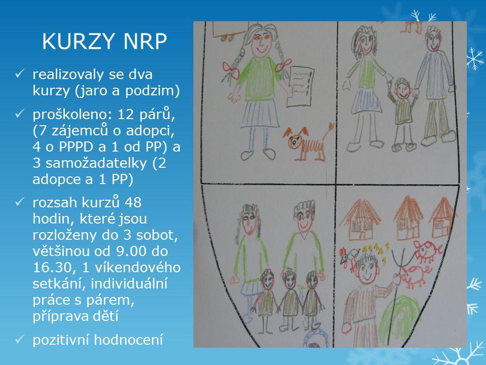 KURZY NRP realizovaly se dva kurzy (jaro a podzim) proškoleno: 12 párů, (7 zájemců o adopci, 4 o PPPD a 1 od PP) a 3 samožadatelky (2 adopce a 1 PP) r