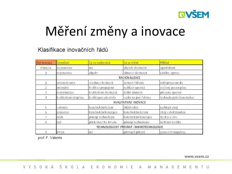 Měření změny a inovace prof. F. Valenta Klasifikace inovačních řádů