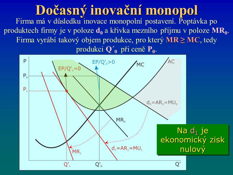 Dočasný inovační monopol MR ≥ MC Firma má v důsledku inovace monopolní postavení. Poptávka po produktech firmy je v poloze d 0 a křivka mezního příjmu