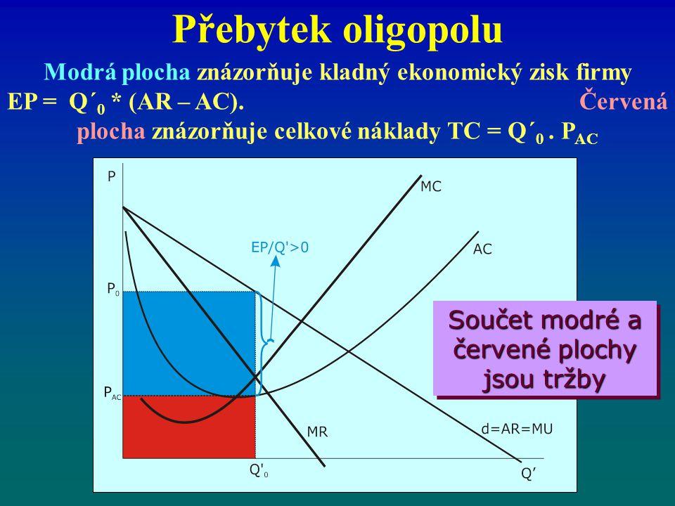 Přebytek oligopolu Modrá plocha znázorňuje kladný ekonomický zisk firmy EP = Q´ 0 * (AR – AC). Červená plocha znázorňuje celkové náklady TC = Q´ 0. P