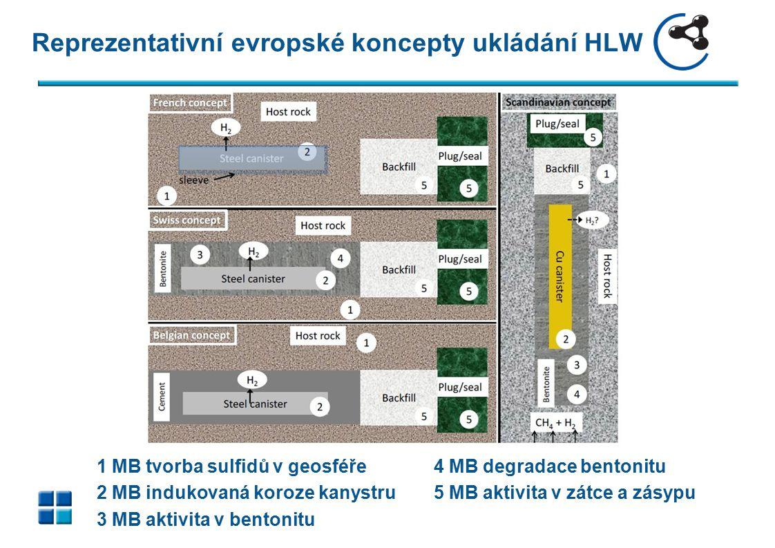 Reprezentativní evropské koncepty ukládání HLW 1 MB tvorba sulfidů v geosféře 4 MB degradace bentonitu 2 MB indukovaná koroze kanystru 5 MB aktivita v