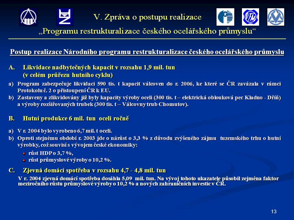 13 Postup realizace Národního programu restrukturalizace českého ocelářského průmyslu A.Likvidace nadbytečných kapacit v rozsahu 1,9 mil.