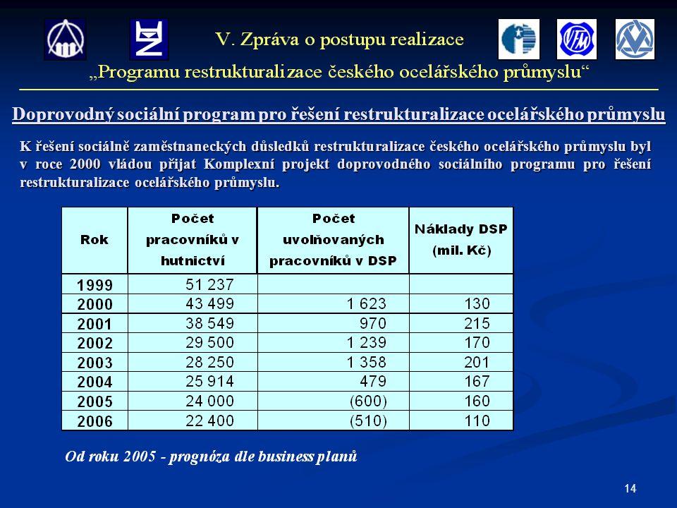 14 Doprovodný sociální program pro řešení restrukturalizace ocelářského průmyslu K řešení sociálně zaměstnaneckých důsledků restrukturalizace českého ocelářského průmyslu byl v roce 2000 vládou přijat Komplexní projekt doprovodného sociálního programu pro řešení restrukturalizace ocelářského průmyslu.