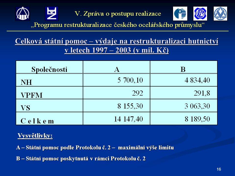 16 Celková státní pomoc – výdaje na restrukturalizaci hutnictví v letech 1997 – 2003 (v mil. Kč) Vysvětlivky: A – Státní pomoc podle Protokolu č. 2 –