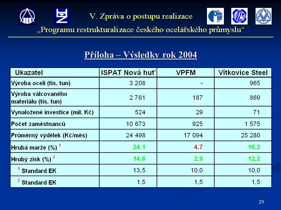 21 Příloha – Výsledky rok 2004