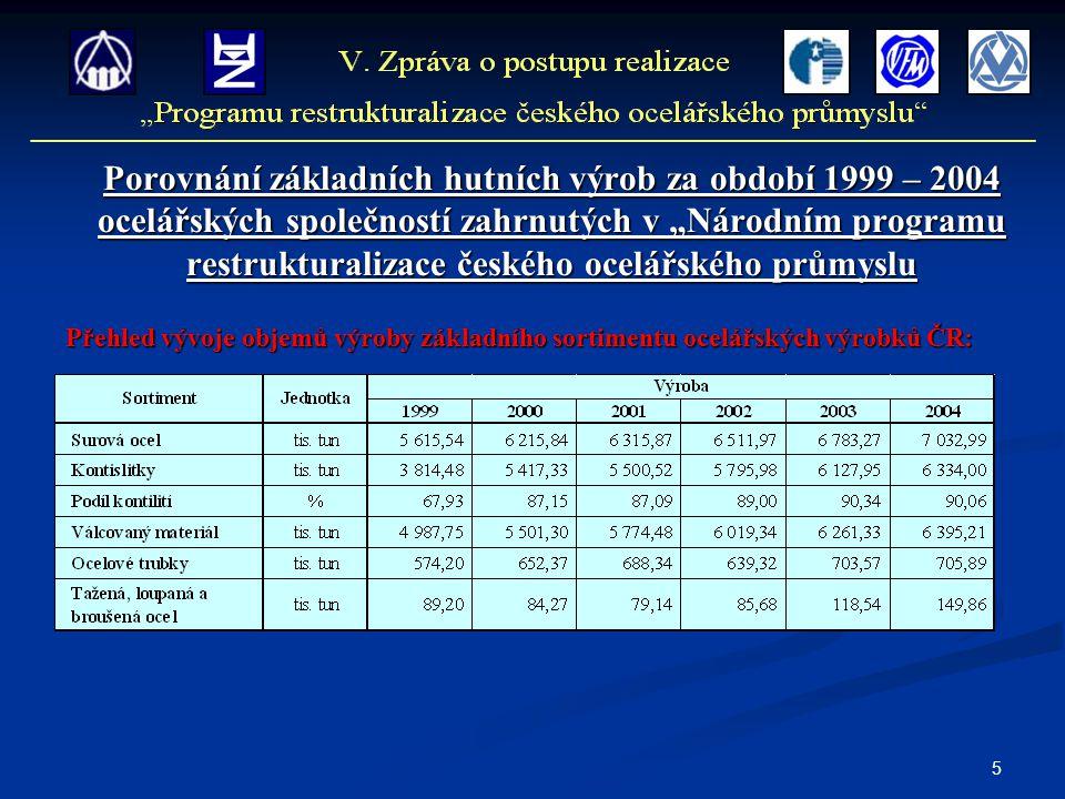 """5 Porovnání základních hutních výrob za období 1999 – 2004 ocelářských společností zahrnutých v """"Národním programu restrukturalizace českého ocelářské"""