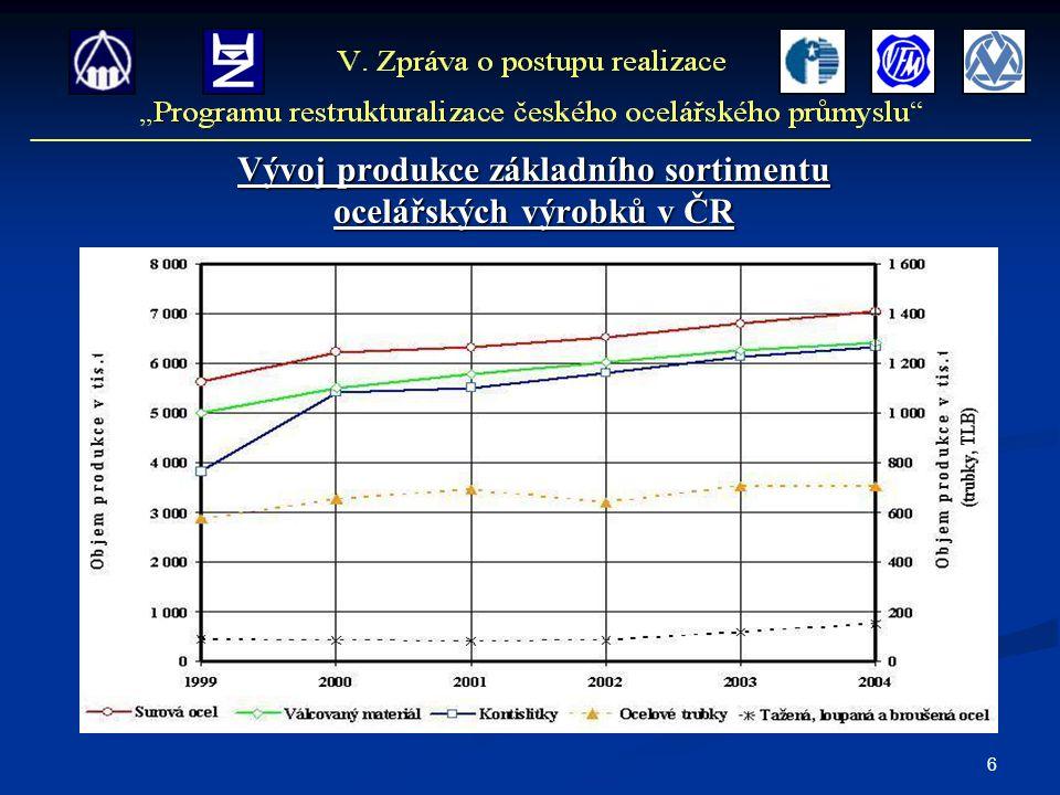 6 Vývoj produkce základního sortimentu ocelářských výrobků v ČR