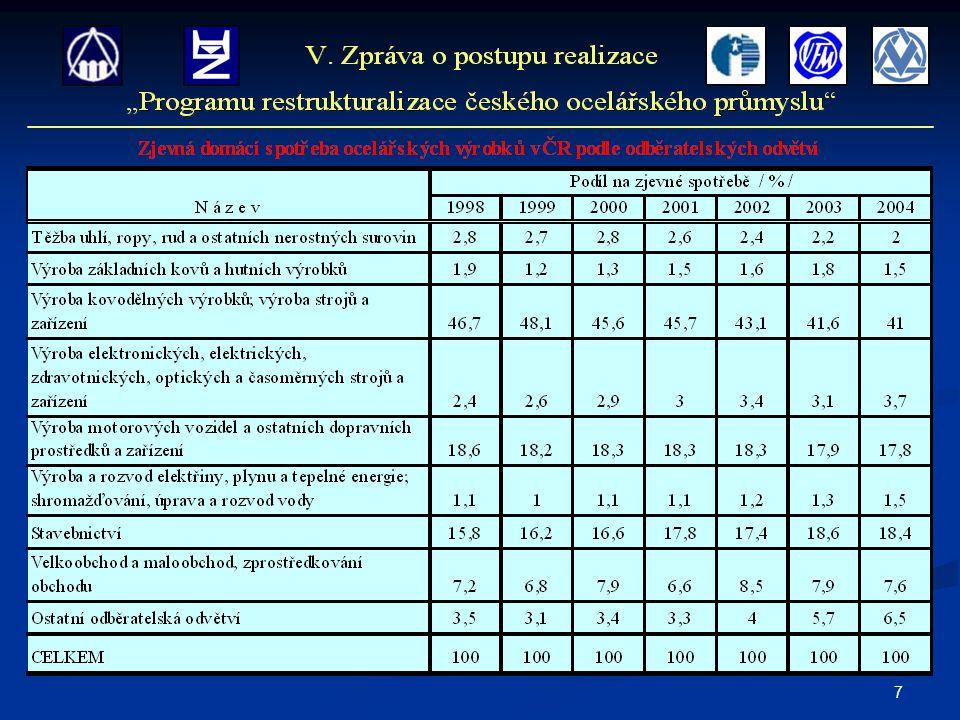 18 Privatizace hutních společností V rámci procesu soudního vyrovnání společnosti VÍTKOVICE, a.
