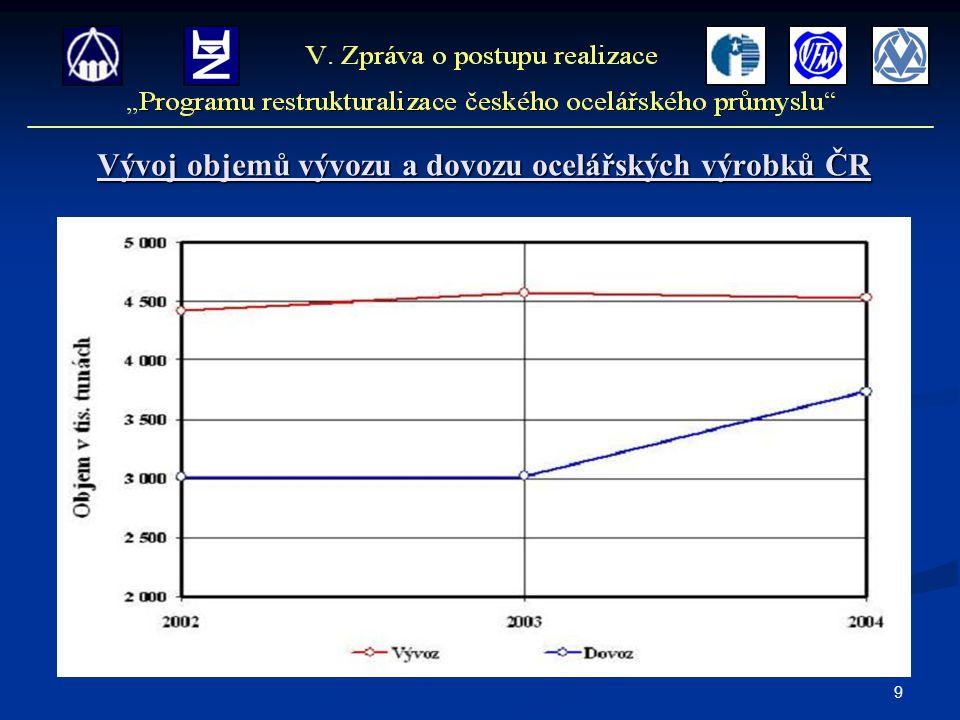 9 Vývoj objemů vývozu a dovozu ocelářských výrobků ČR