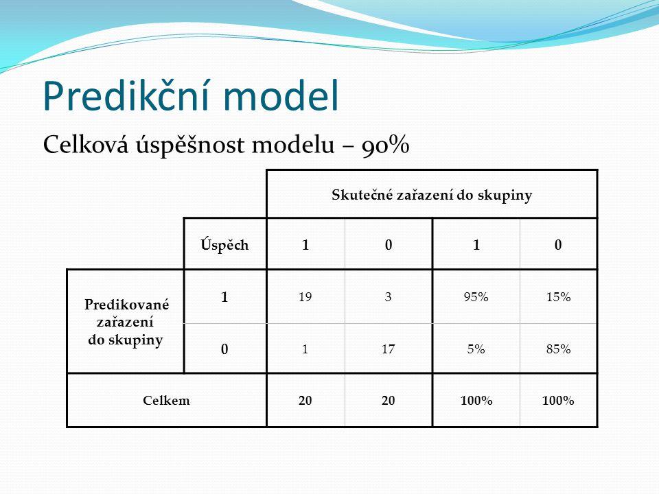 Predikční model Hraniční hodnota 0,6 = specifita modelu Hraniční hodnota - 0,1 = senzitivita modelu