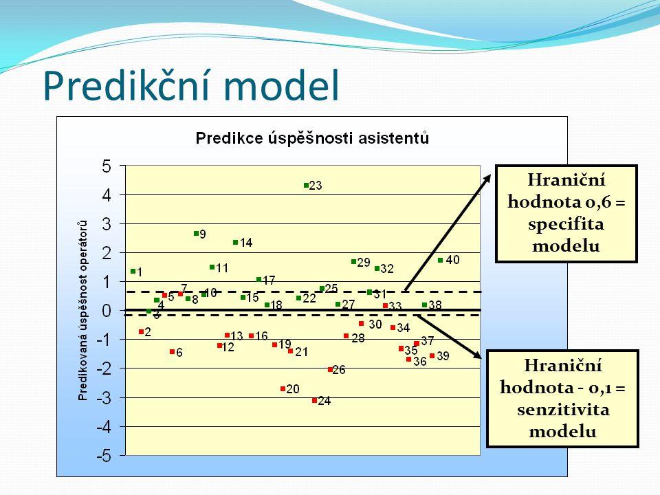 Druhy testů podle senzitivity a specifity 1.