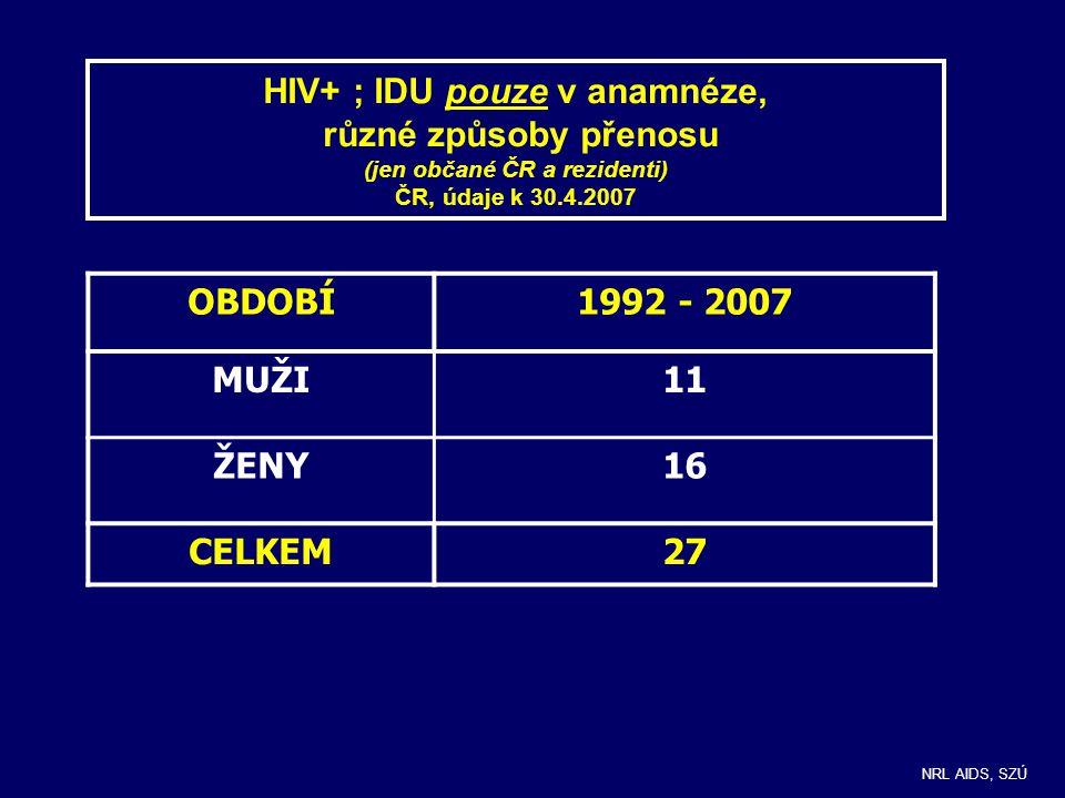 HIV+ ; IDU pouze v anamnéze, různé způsoby přenosu (jen občané ČR a rezidenti) ČR, údaje k 30.4.2007 OBDOBÍ1992 - 2007 MUŽI11 ŽENY16 CELKEM27