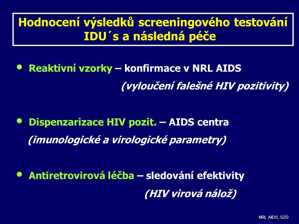 Hodnocení výsledků screeningového testování IDU´s a následná péče p Reaktivní vzorky – konfirmace v NRL AIDS (vyloučení falešné HIV pozitivity) Dispenzarizace HIV pozit.