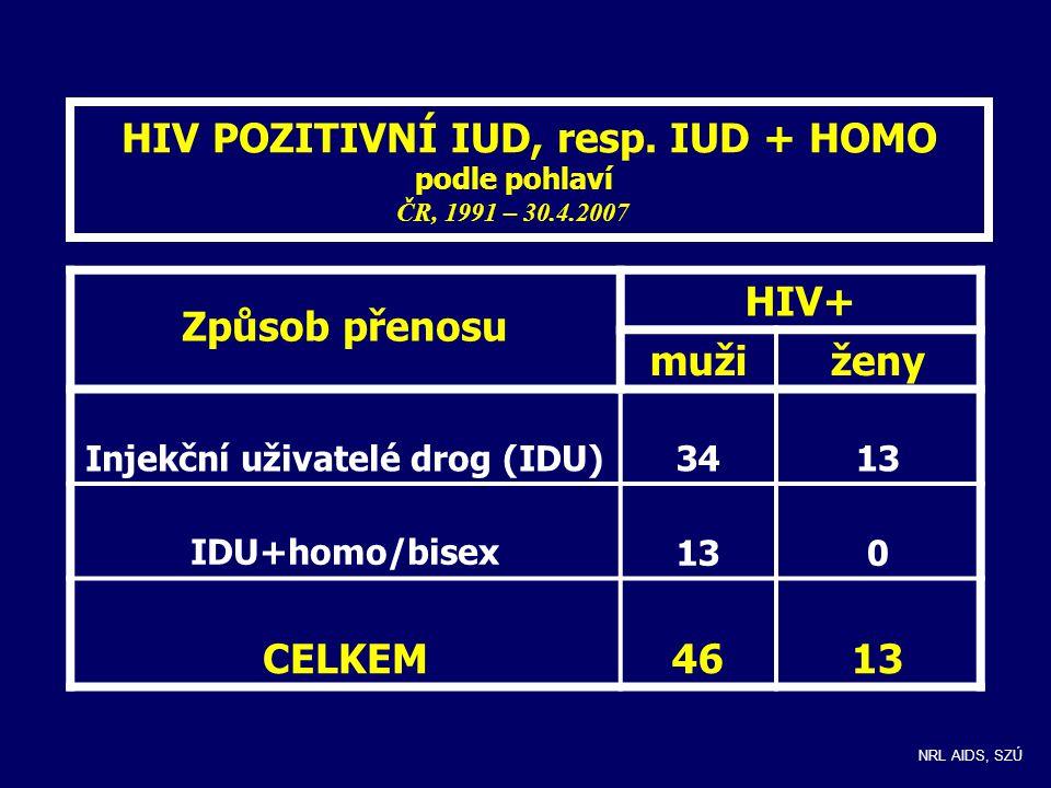 HIV POZITIVNÍ IUD, resp. IUD + HOMO podle pohlaví ČR, 1991 – 30.4.2007 Způsob přenosu HIV+ mužiženy Injekční uživatelé drog (IDU)3413 IDU+homo/bisex13