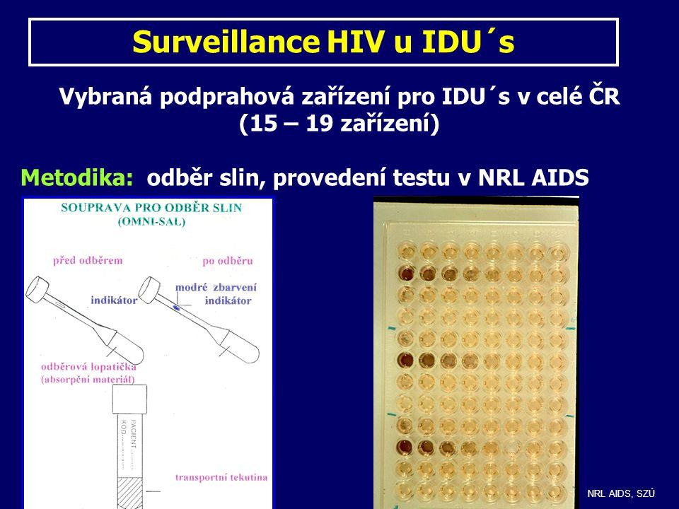 Vybraná podprahová zařízení pro IDU´s v celé ČR (15 – 19 zařízení) Metodika: odběr slin, provedení testu v NRL AIDS Surveillance HIV u IDU´s NRL AIDS,