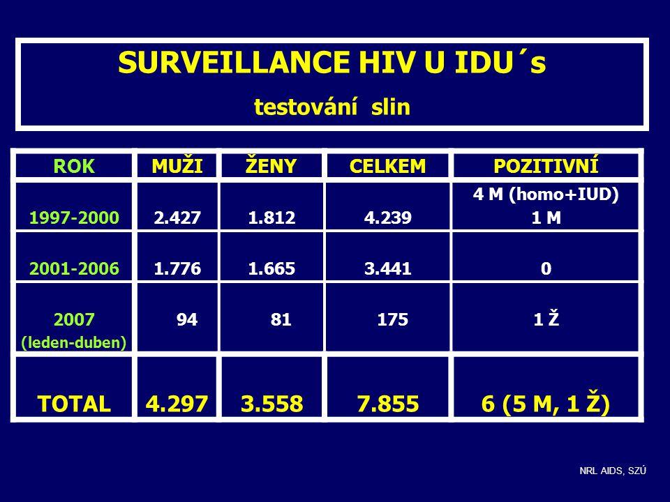 SURVEILLANCE HIV U IDU´s testování slin ROKMUŽIŽENYCELKEMPOZITIVNÍ 1997-20002.4271.8124.239 4 M (homo+IUD) 1 M 2001-20061.7761.6653.4410 2007 (leden-duben) 94 81 1751 Ž TOTAL4.2973.5587.8556 (5 M, 1 Ž) NRL AIDS, SZÚ