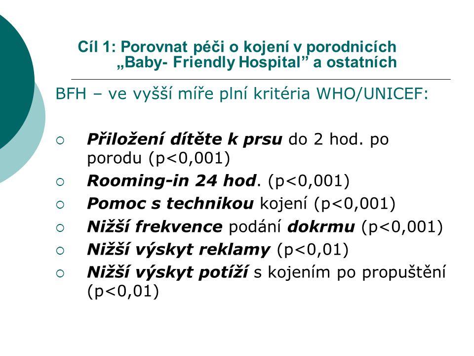 """Cíl 1: Porovnat péči o kojení v porodnicích """"Baby- Friendly Hospital a ostatních BFH – ve vyšší míře plní kritéria WHO/UNICEF:  Přiložení dítěte k prsu do 2 hod."""
