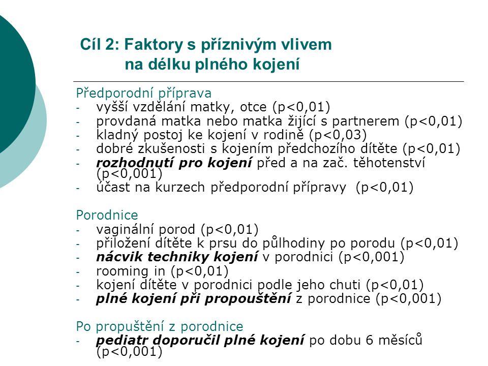 Cíl 2: Faktory s příznivým vlivem na délku plného kojení Předporodní příprava - vyšší vzdělání matky, otce (p<0,01) - provdaná matka nebo matka žijící s partnerem (p<0,01) - kladný postoj ke kojení v rodině (p<0,03) - dobré zkušenosti s kojením předchozího dítěte (p<0,01) - rozhodnutí pro kojení před a na zač.