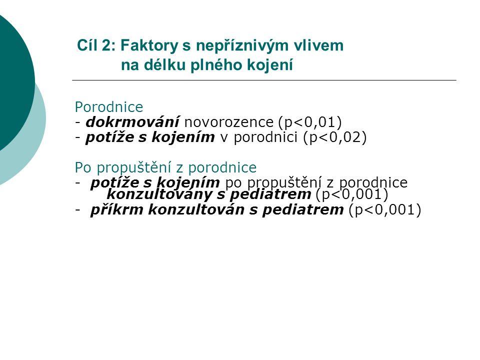 Cíl 2: Faktory s nepříznivým vlivem na délku plného kojení Porodnice - dokrmování novorozence (p<0,01) - potíže s kojením v porodnici (p<0,02) Po propuštění z porodnice - potíže s kojením po propuštění z porodnice konzultovány s pediatrem (p<0,001) - příkrm konzultován s pediatrem (p<0,001)