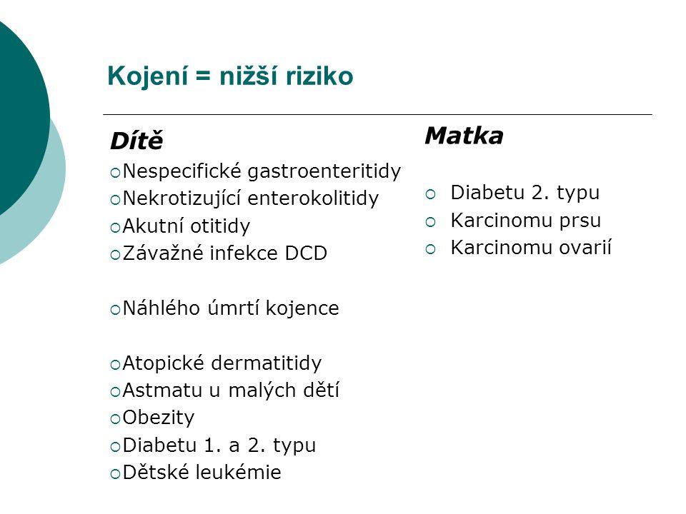 Kojení = nižší riziko Dítě  Nespecifické gastroenteritidy  Nekrotizující enterokolitidy  Akutní otitidy  Závažné infekce DCD  Náhlého úmrtí kojence  Atopické dermatitidy  Astmatu u malých dětí  Obezity  Diabetu 1.