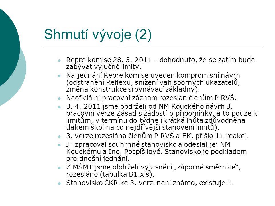 Shrnutí vývoje (2) Repre komise 28. 3. 2011 – dohodnuto, že se zatím bude zabývat výlučně limity.
