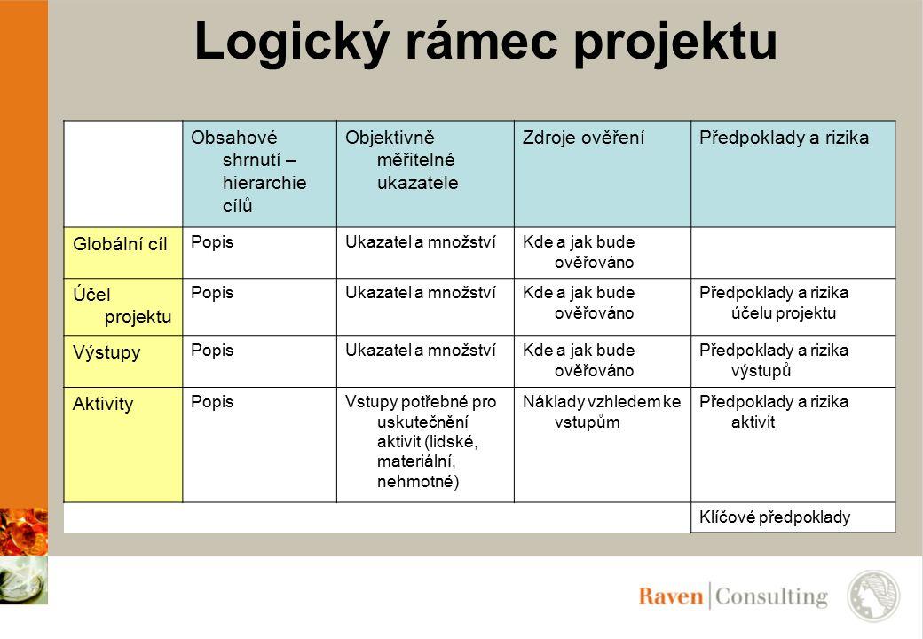 Logický rámec projektu Obsahové shrnutí – hierarchie cílů Objektivně měřitelné ukazatele Zdroje ověřeníPředpoklady a rizika Globální cíl PopisUkazatel