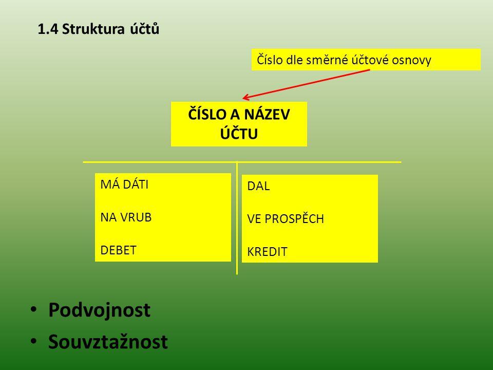 1.4 Struktura účtů Podvojnost Souvztažnost ČÍSLO A NÁZEV ÚČTU Číslo dle směrné účtové osnovy DAL VE PROSPĚCH KREDIT MÁ DÁTI NA VRUB DEBET