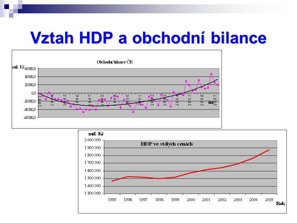 Vztah HDP a obchodní bilance