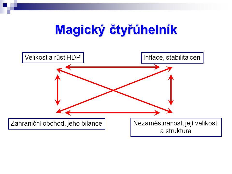 Magický čtyřúhelník Velikost a růst HDP Inflace, stabilita cen Zahraniční obchod, jeho bilance Nezaměstnanost, její velikost a struktura