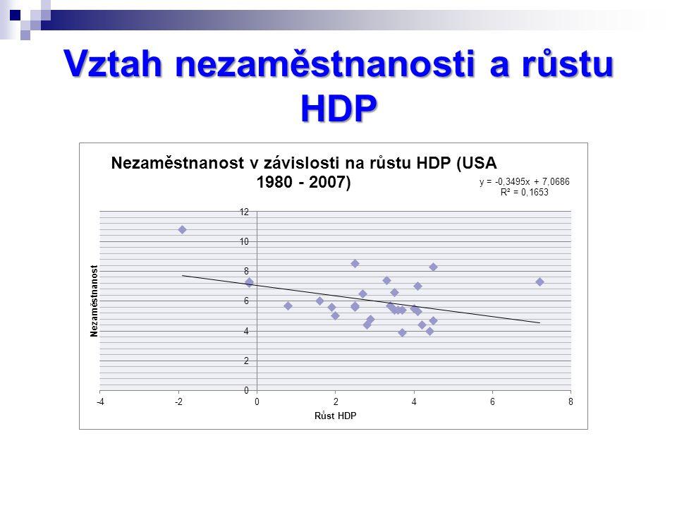 Vztah nezaměstnanosti a růstu HDP
