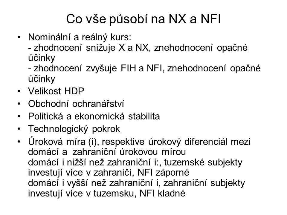 Co vše působí na NX a NFI Nominální a reálný kurs: - zhodnocení snižuje X a NX, znehodnocení opačné účinky - zhodnocení zvyšuje FIH a NFI, znehodnocen