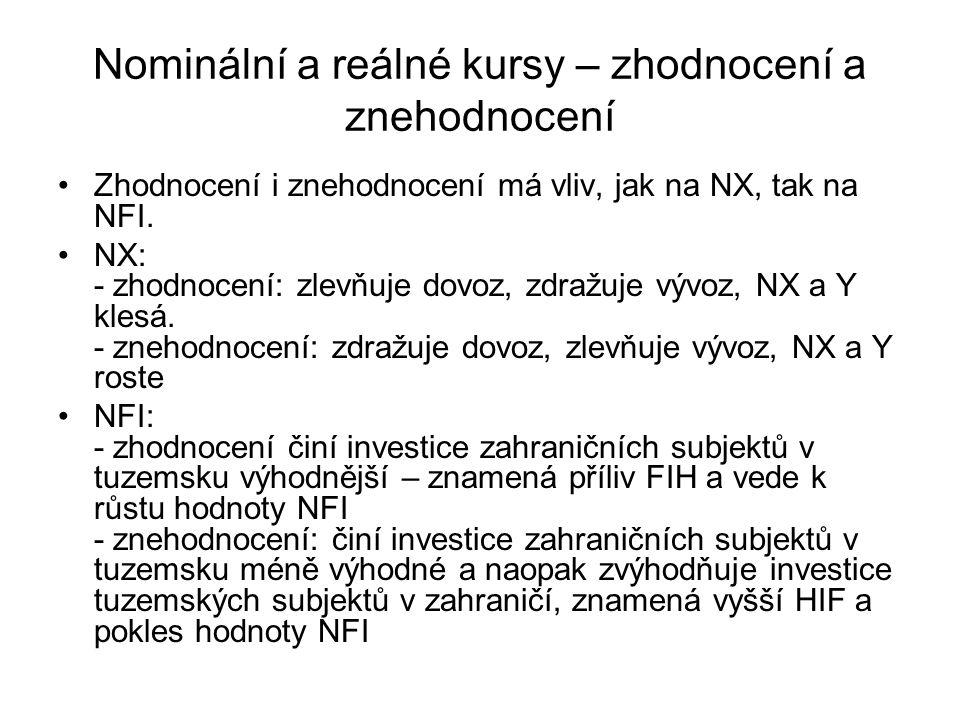 Nominální a reálné kursy – zhodnocení a znehodnocení Zhodnocení i znehodnocení má vliv, jak na NX, tak na NFI. NX: - zhodnocení: zlevňuje dovoz, zdraž