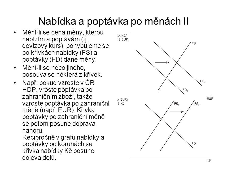 Nabídka a poptávka po měnách II Mění-li se cena měny, kterou nabízím a poptávám (tj. devizový kurs), pohybujeme se po křivkách nabídky (FS) a poptávky