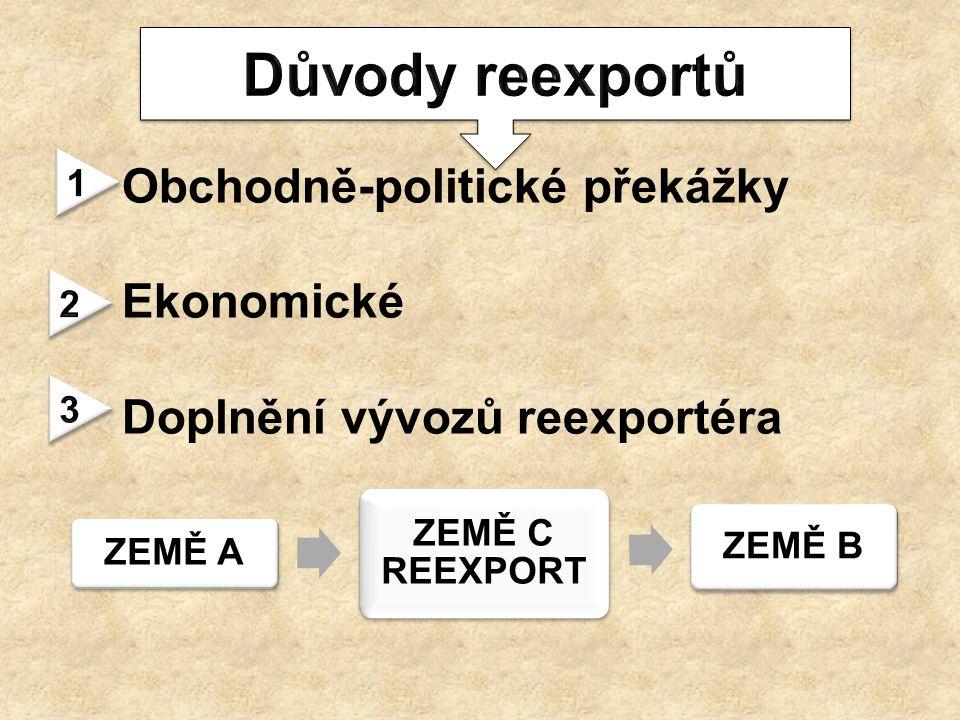 Obchodně-politické překážky Ekonomické Doplnění vývozů reexportéra ZEMĚ A ZEMĚ C REEXPORT ZEMĚ B