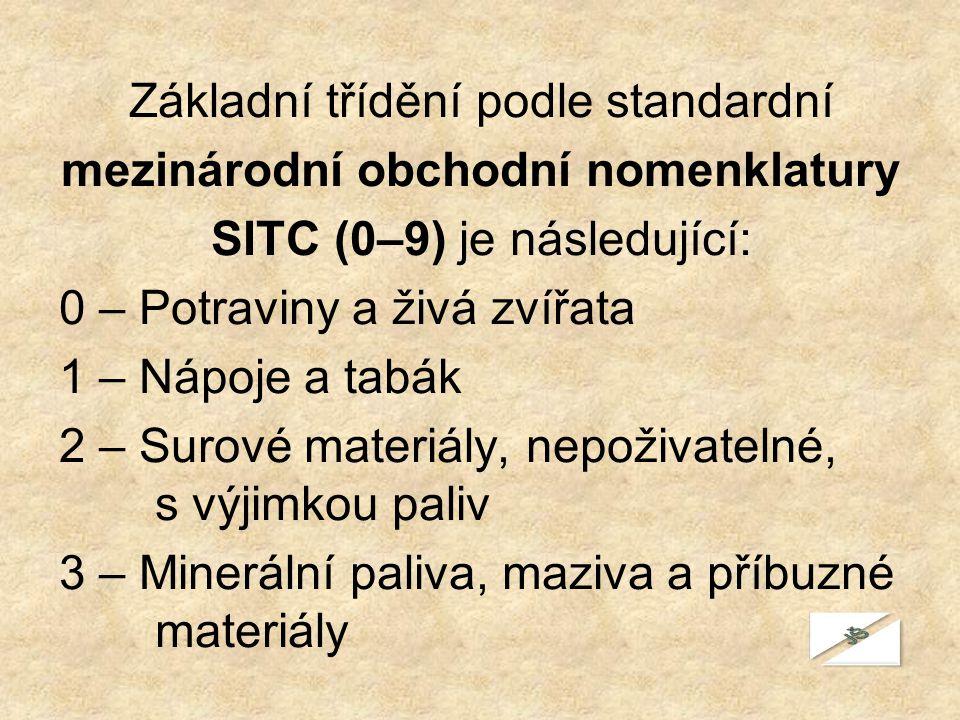 Základní třídění podle standardní mezinárodní obchodní nomenklatury SITC (0–9) je následující: 0 – Potraviny a živá zvířata 1 – Nápoje a tabák 2 – Sur