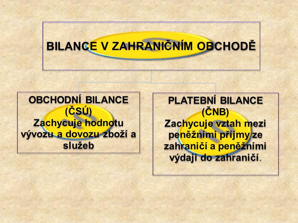 BILANCE V ZAHRANIČNÍM OBCHODĚ OBCHODNÍ BILANCE (ČSÚ) Zachycuje hodnotu vývozu a dovozu zboží a služeb PLATEBNÍ BILANCE (ČNB) Zachycuje vztah mezi peně