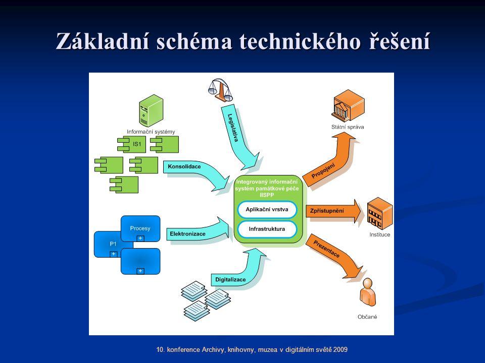 10. konference Archivy, knihovny, muzea v digitálním světě 2009 Základní schéma technického řešení