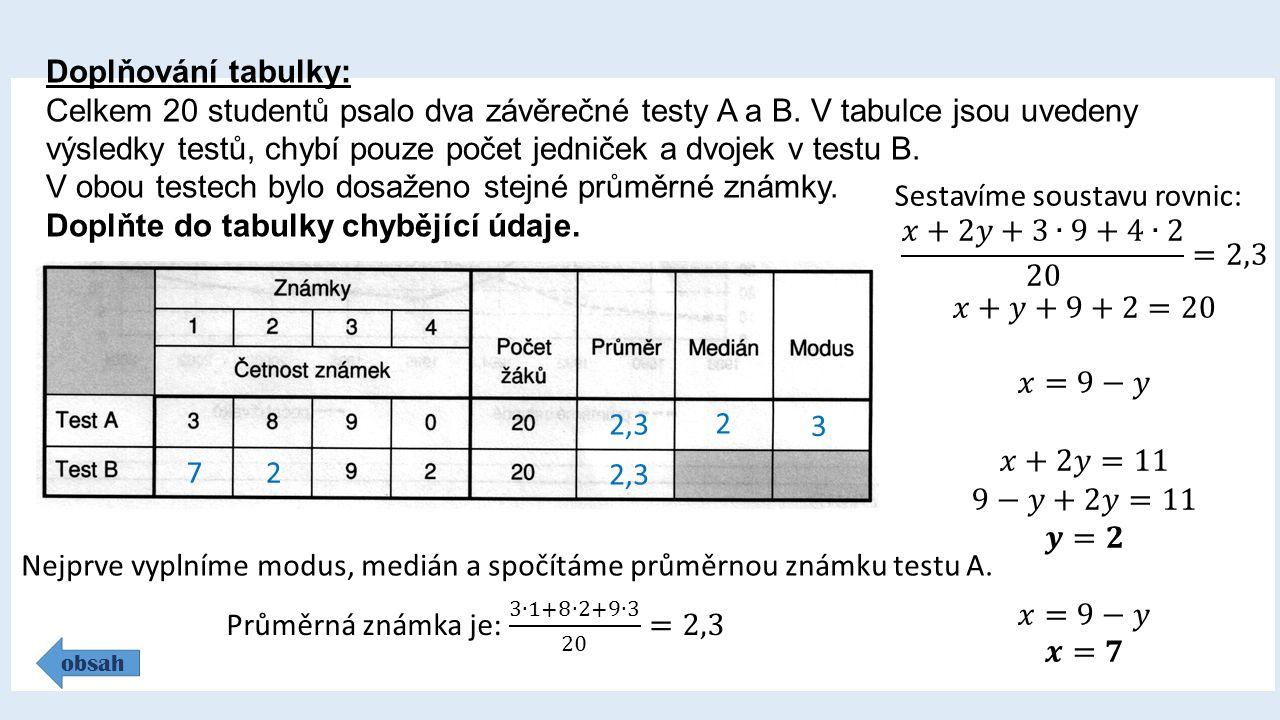 Doplňování tabulky: Celkem 20 studentů psalo dva závěrečné testy A a B.