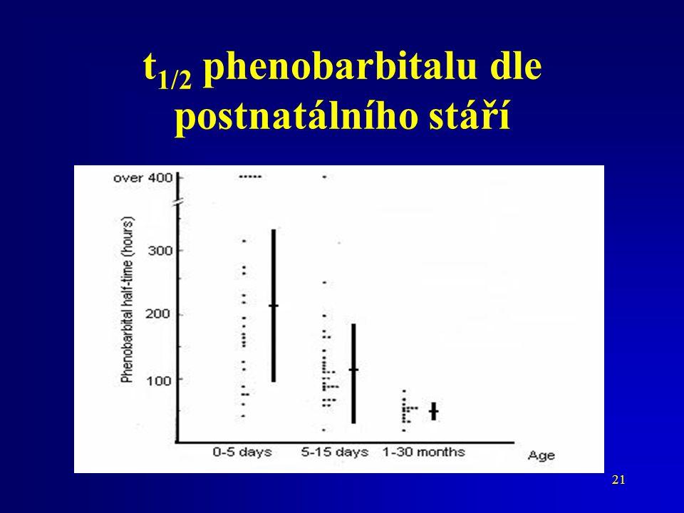 21 t 1/2 phenobarbitalu dle postnatálního stáří
